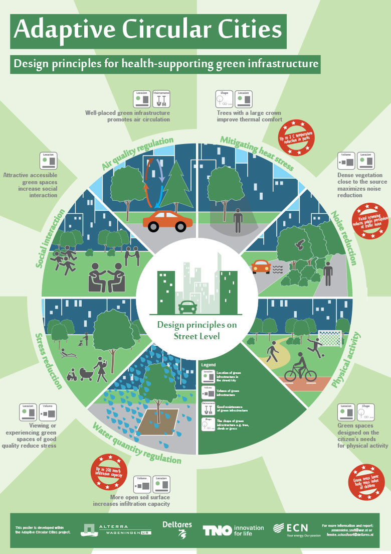 Designing green and blue infrastructure to support healthy urban living adaptive circular cities Urban planning and design for the american city