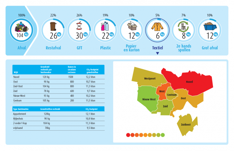 The 'Dashboard Waste' shows the waste production per area, waste group and property type