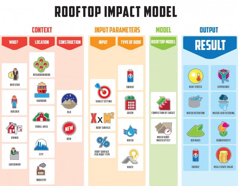 Rooftop Impact Model