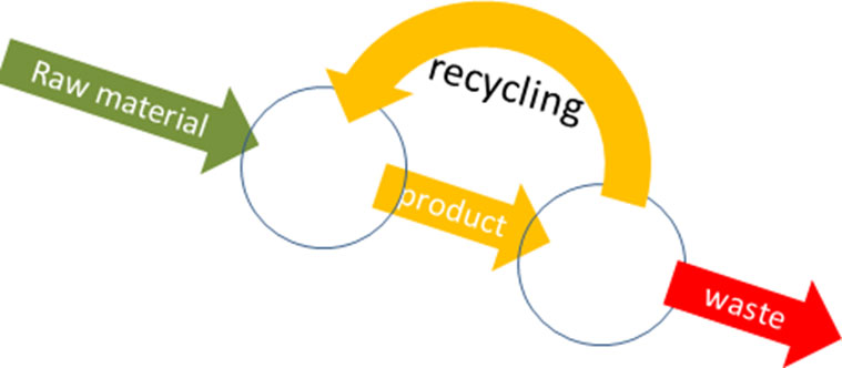 In a circular economy the amount of raw materials, and the amount of waste become smaller and the amount recycled becomes larger.