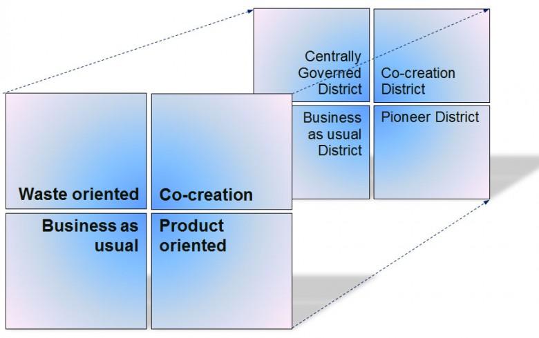 Four scenarios for a circular industrial site, based on the four scenarios for a circular city district